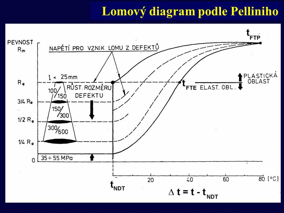 41 Lomový diagram podle Pelliniho