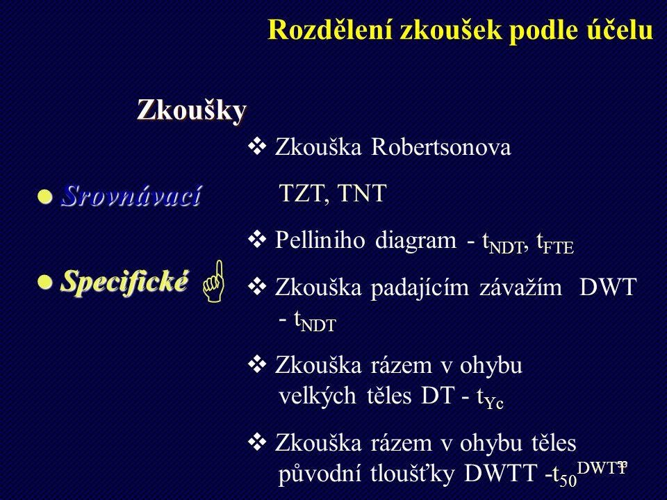 53  Zkouška Robertsonova TZT, TNT  Pelliniho diagram - t NDT, t FTE  Zkouška padajícím závažím DWT - t NDT  Zkouška rázem v ohybu velkých těles DT