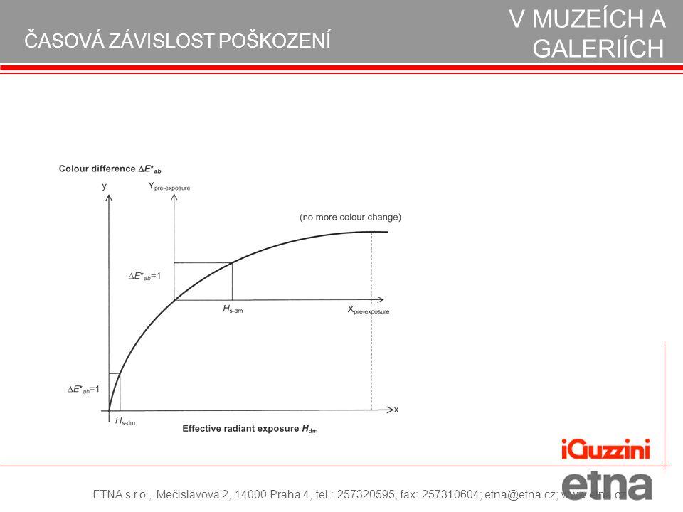OCHRANA EXPONÁTŮ V MUZEÍCH A GALERIÍCH ČASOVÁ ZÁVISLOST POŠKOZENÍ ETNA s.r.o., Mečislavova 2, 14000 Praha 4, tel.: 257320595, fax: 257310604; etna@etna.cz; www.etna.cz