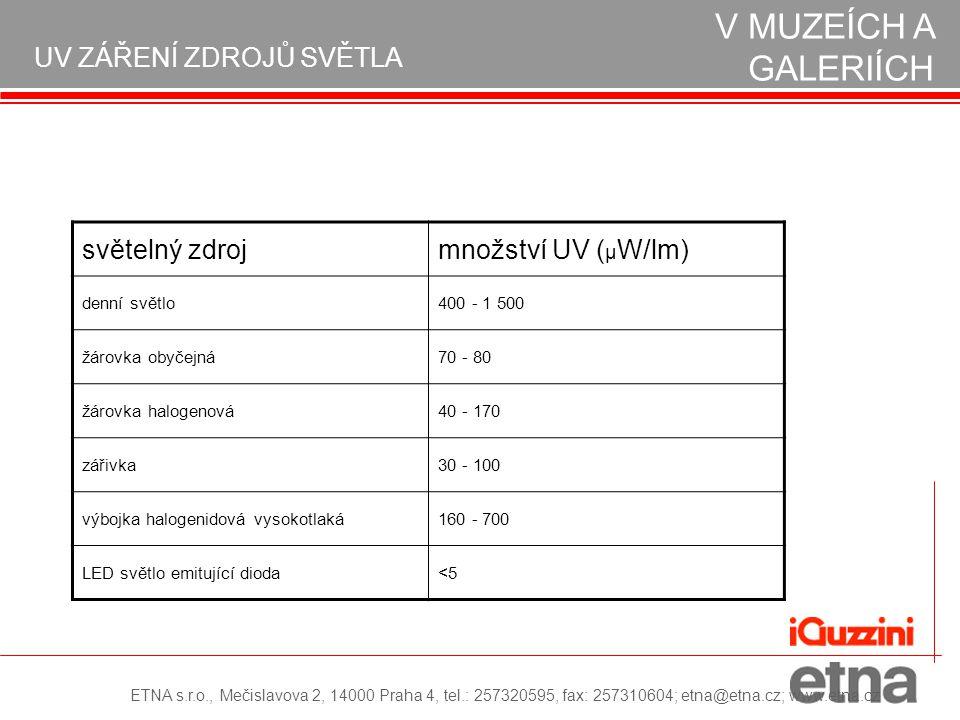 OCHRANA EXPONÁTŮ V MUZEÍCH A GALERIÍCH UV ZÁŘENÍ ZDROJŮ SVĚTLA ETNA s.r.o., Mečislavova 2, 14000 Praha 4, tel.: 257320595, fax: 257310604; etna@etna.cz; www.etna.cz světelný zdrojmnožství UV ( μ W/lm) denní světlo400 - 1 500 žárovka obyčejná70 - 80 žárovka halogenová40 - 170 zářivka30 - 100 výbojka halogenidová vysokotlaká160 - 700 LED světlo emitující dioda<5