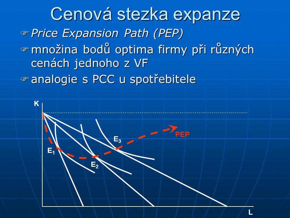 Nákladová stezka expanze CCCCost Expansion Path (CEP) mmmmnožina bodů optima firmy při různých úrovních nákladů aaaanalogie s ICC u spotřebitele L K E1E1 E2E2 E3E3 CEP