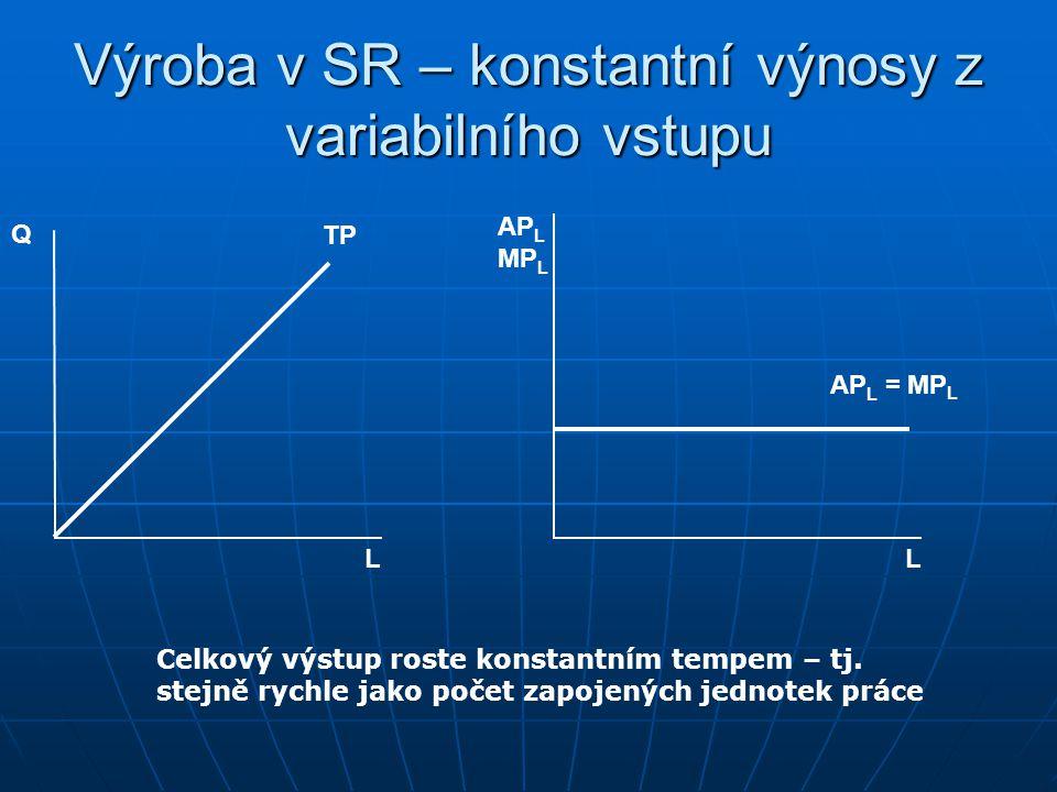 Výroba v SR – rostoucí výnosy z variabilního vstupu Q L L AP L MP L AP L MP L TP Celkový výstup roste rostoucím tempem – tj. rychleji než počet zapoje