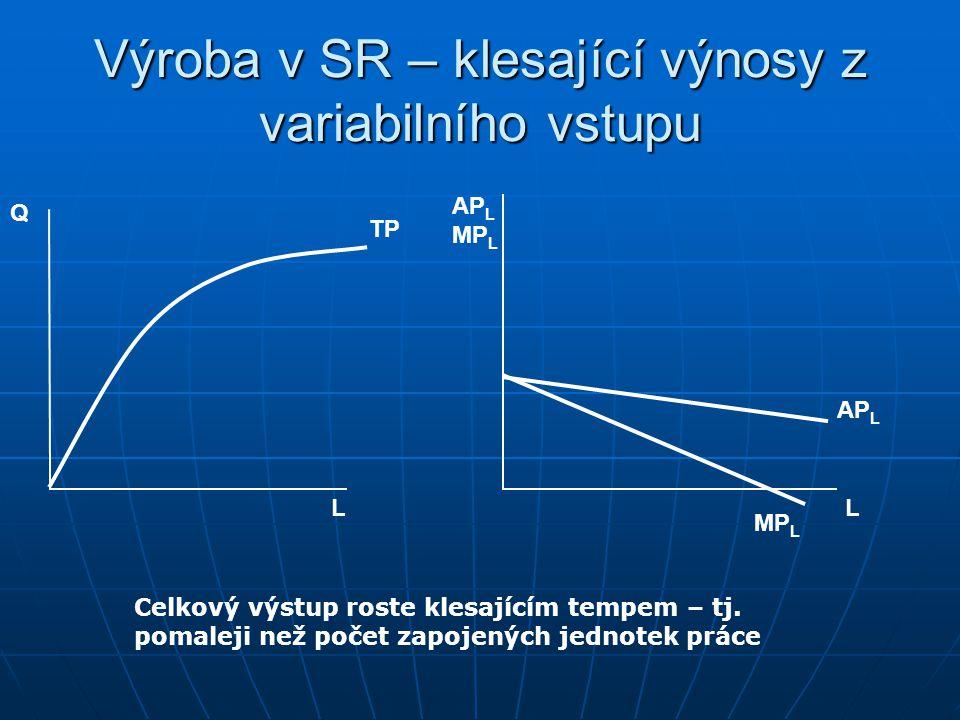 Výroba v SR – konstantní výnosy z variabilního vstupu Q L L AP L MP L AP L = MP L TP Celkový výstup roste konstantním tempem – tj. stejně rychle jako