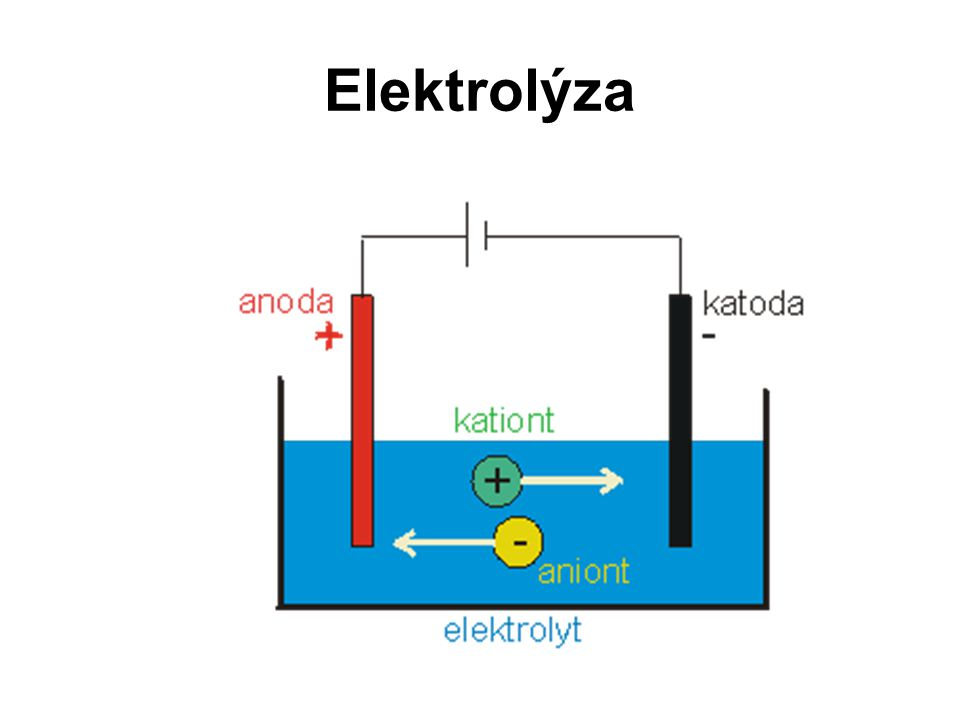 Elektrolýza solanky Roztok NaCl