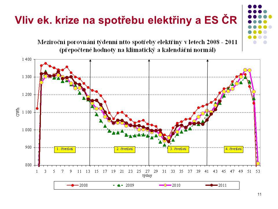 11 Vliv ek. krize na spotřebu elektřiny a ES ČR