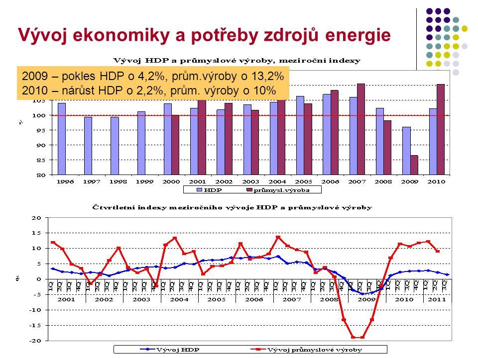3 Vývoj ekonomiky a potřeby zdrojů energie 2009 – pokles HDP o 4,2%, prům.výroby o 13,2% 2010 – nárůst HDP o 2,2%, prům.