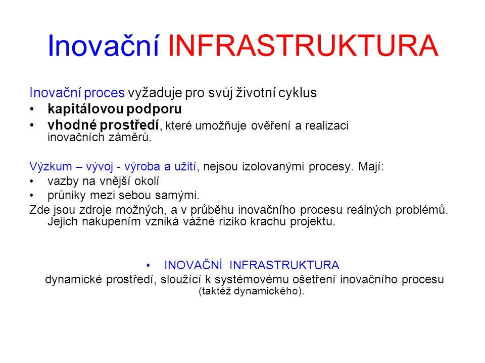 Inovační INFRASTRUKTURA Inovační proces vyžaduje pro svůj životní cyklus •kapitálovou podporu •vhodné prostředí, které umožňuje ověření a realizaci in
