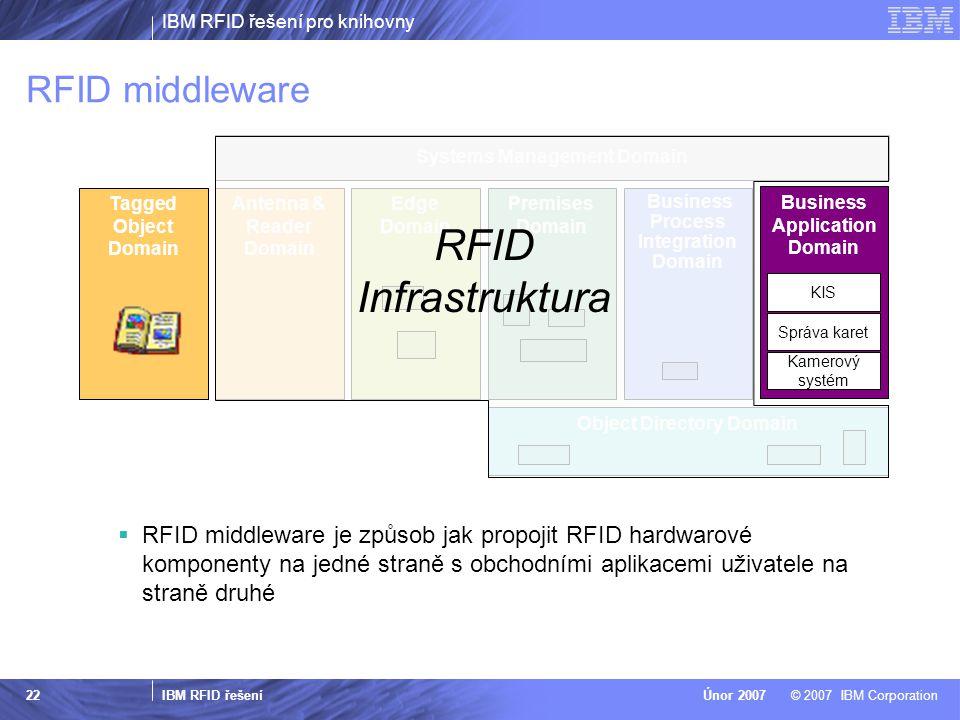 IBM RFID řešení pro knihovny IBM RFID řešení © 2007 IBM CorporationÚnor 2007 22 RFID middleware  RFID middleware je způsob jak propojit RFID hardwaro
