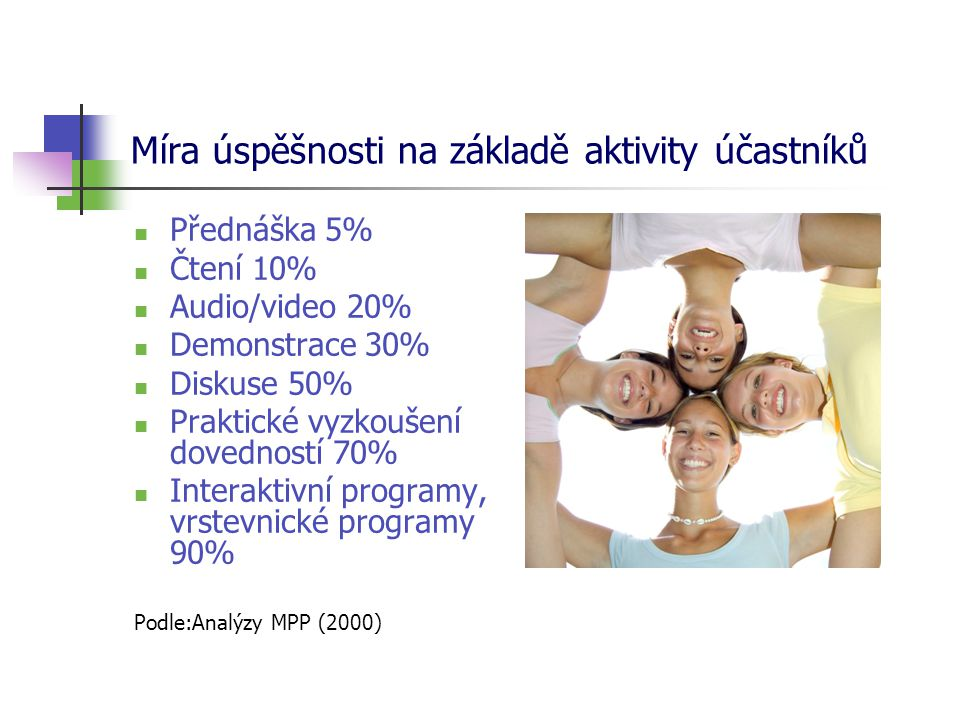 Míra úspěšnosti na základě aktivity účastníků  Přednáška 5%  Čtení 10%  Audio/video 20%  Demonstrace 30%  Diskuse 50%  Praktické vyzkoušení dovedností 70%  Interaktivní programy, vrstevnické programy 90% Podle:Analýzy MPP (2000)