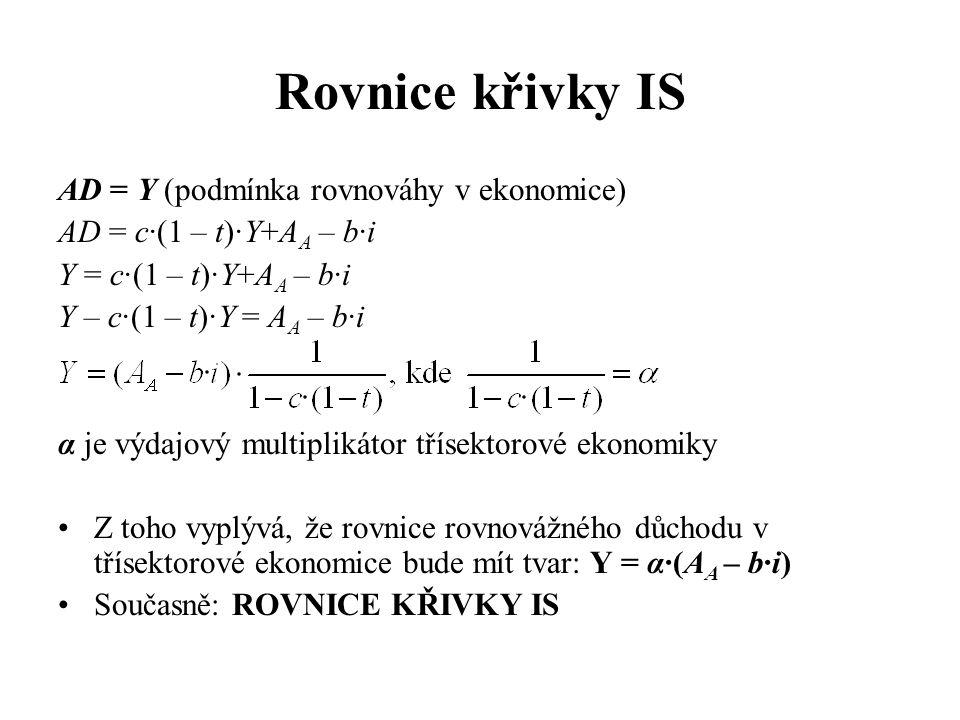 Rovnice křivky IS AD = Y (podmínka rovnováhy v ekonomice) AD = c·(1 – t)·Y+A A – b·i Y = c·(1 – t)·Y+A A – b·i Y – c·(1 – t)·Y = A A – b·i α je výdajo