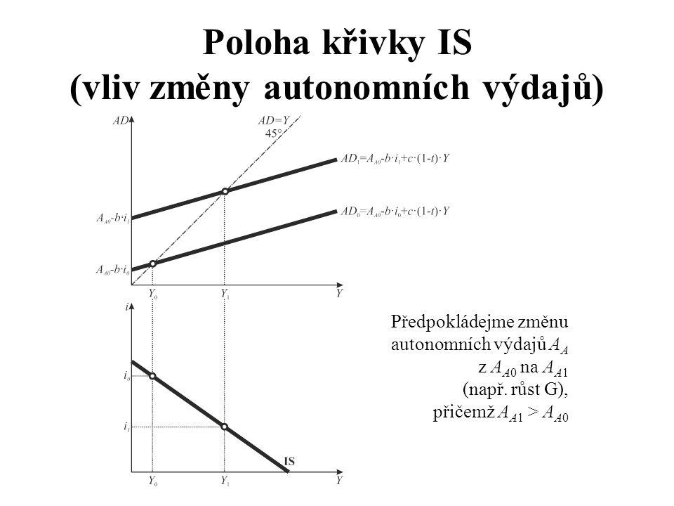 Předpokládejme změnu autonomních výdajů A A z A A0 na A A1 (např. růst G), přičemž A A1 > A A0 Poloha křivky IS (vliv změny autonomních výdajů)