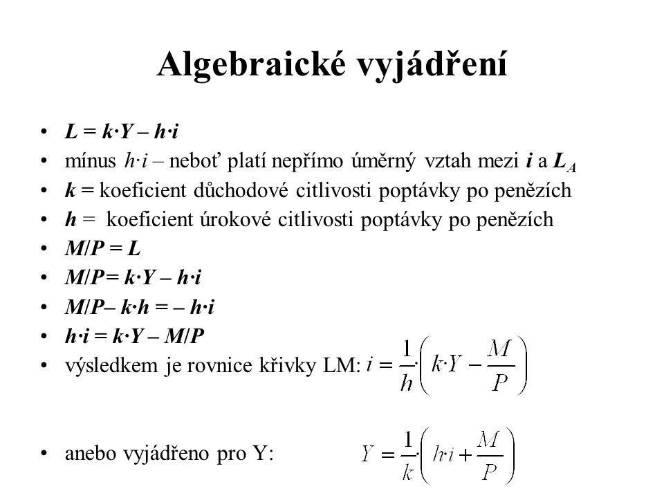 Algebraické vyjádření •L = k·Y – h·i •mínus h·i – neboť platí nepřímo úměrný vztah mezi i a L A •k = koeficient důchodové citlivosti poptávky po peněz