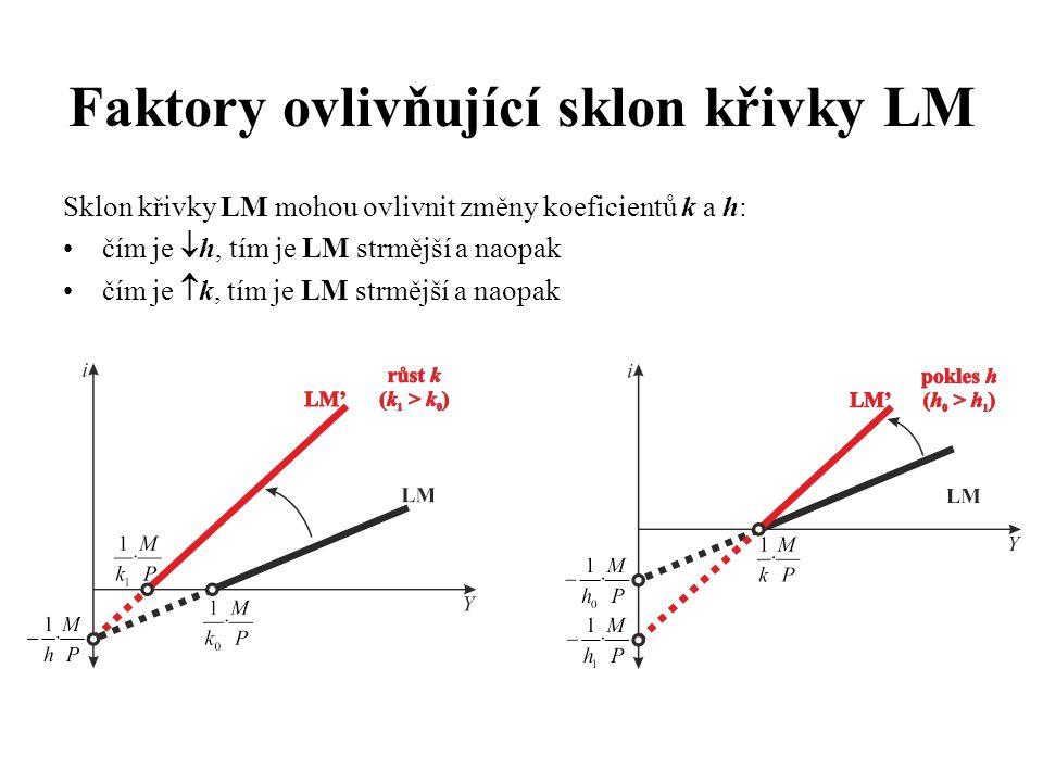 Sklon křivky LM mohou ovlivnit změny koeficientů k a h: •čím je  h, tím je LM strmější a naopak •čím je  k, tím je LM strmější a naopak Faktory ovli