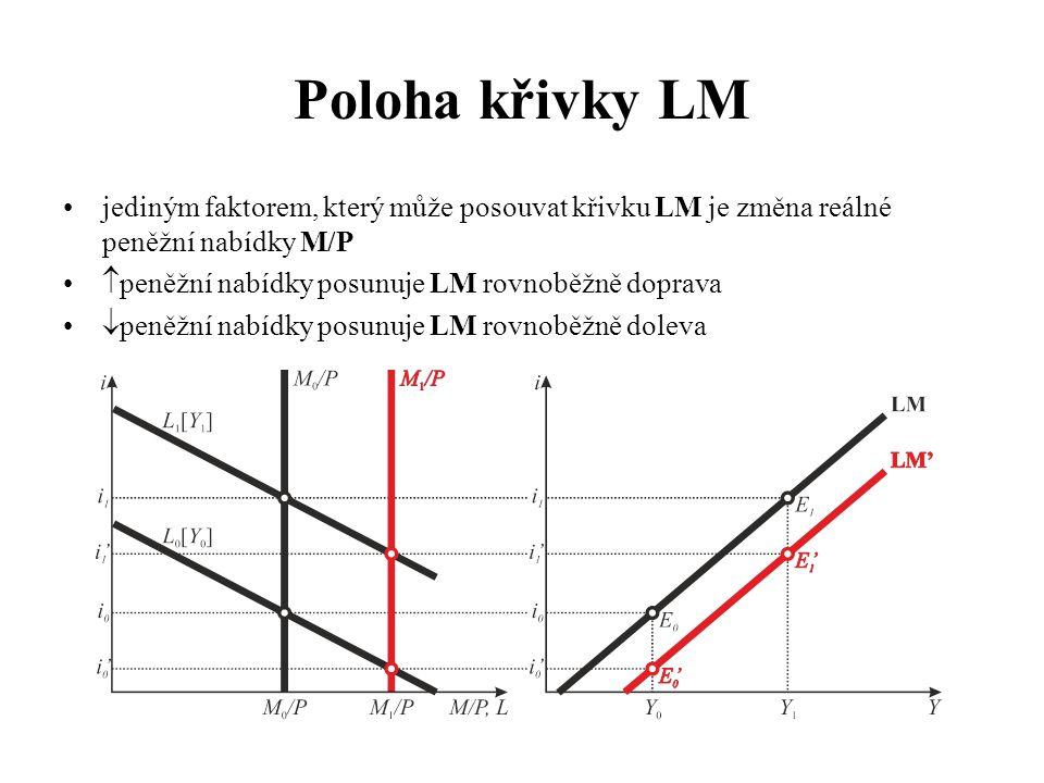 Poloha křivky LM •jediným faktorem, který může posouvat křivku LM je změna reálné peněžní nabídky M/P •  peněžní nabídky posunuje LM rovnoběžně dopra