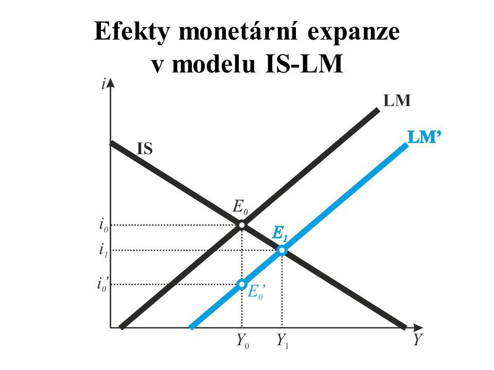 Efekty monetární expanze v modelu IS-LM