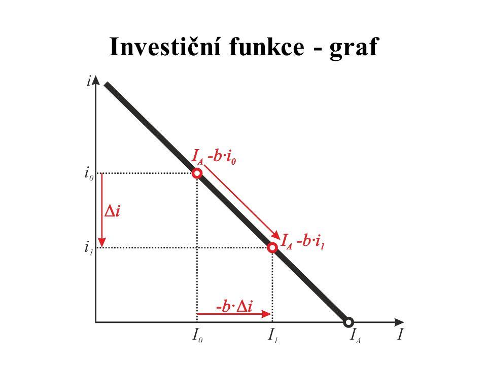 Investiční funkce - graf