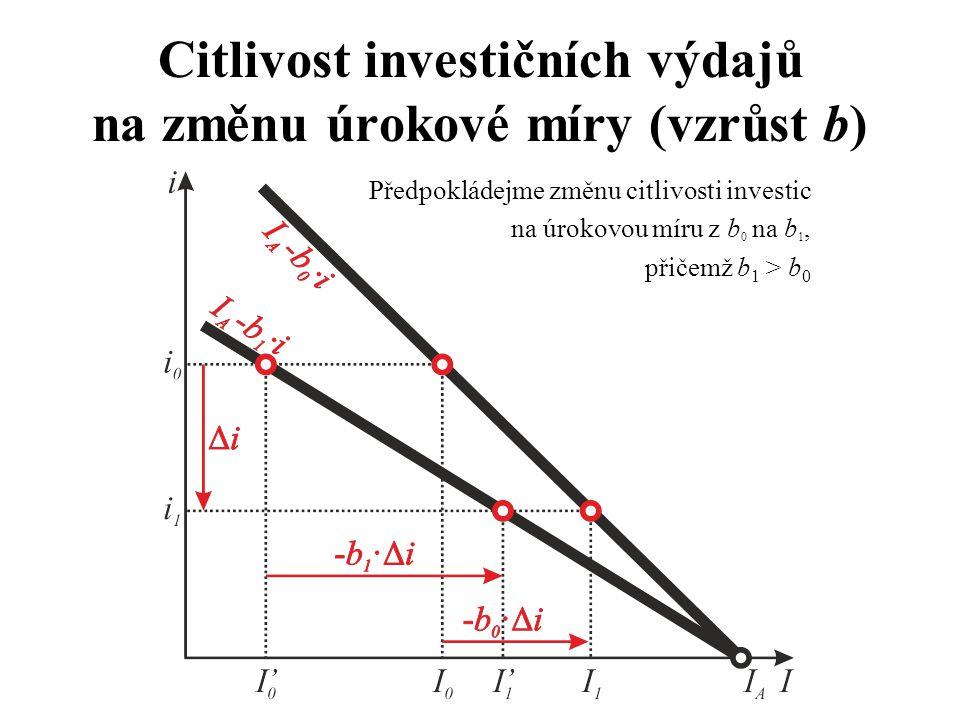 Citlivost investičních výdajů na změnu úrokové míry (vzrůst b) Předpokládejme změnu citlivosti investic na úrokovou míru z b 0 na b 1, přičemž b 1 > b