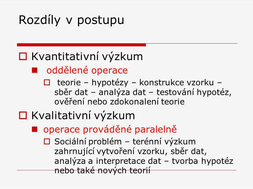 Rozdíly v postupu  Kvantitativní výzkum  oddělené operace  teorie – hypotézy – konstrukce vzorku – sběr dat – analýza dat – testování hypotéz, ověření nebo zdokonalení teorie  Kvalitativní výzkum  operace prováděné paralelně  Sociální problém – terénní výzkum zahrnující vytvoření vzorku, sběr dat, analýza a interpretace dat – tvorba hypotéz nebo také nových teorií