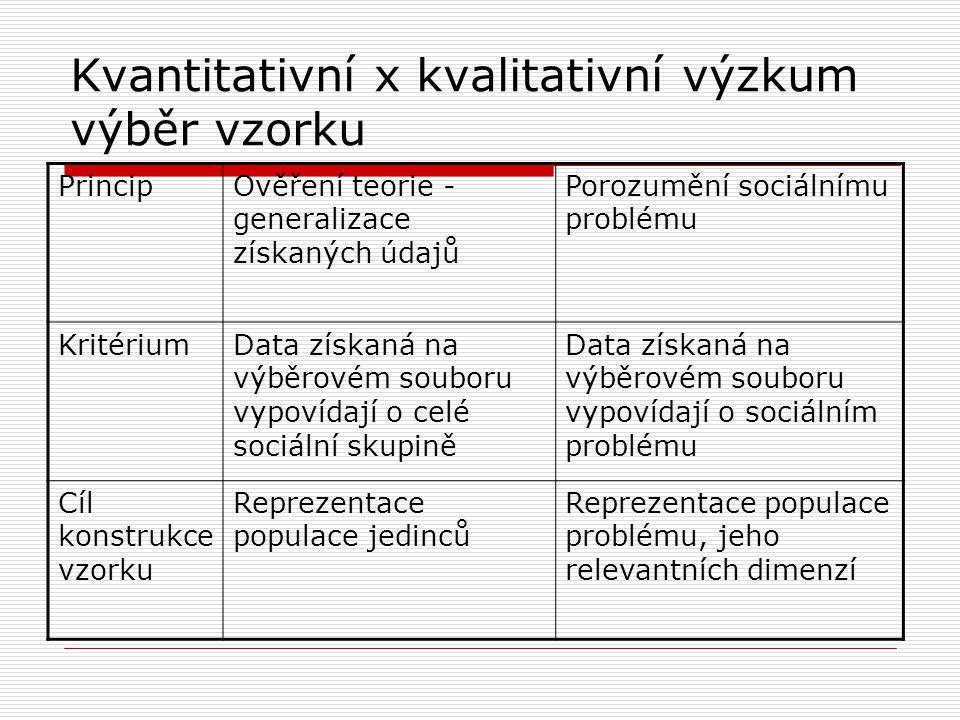 Kvantitativní x kvalitativní výzkum výběr vzorku PrincipOvěření teorie - generalizace získaných údajů Porozumění sociálnímu problému KritériumData získaná na výběrovém souboru vypovídají o celé sociální skupině Data získaná na výběrovém souboru vypovídají o sociálním problému Cíl konstrukce vzorku Reprezentace populace jedinců Reprezentace populace problému, jeho relevantních dimenzí