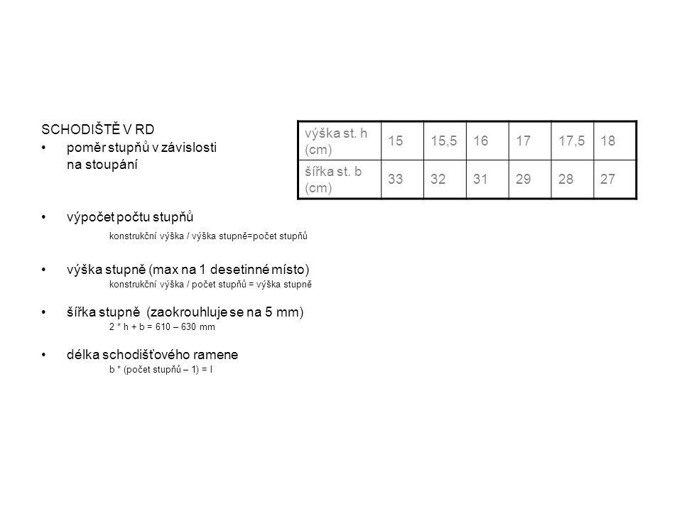 SCHODIŠTĚ V RD •poměr stupňů v závislosti na stoupání •výpočet počtu stupňů konstrukční výška / výška stupně=počet stupňů •výška stupně (max na 1 dese
