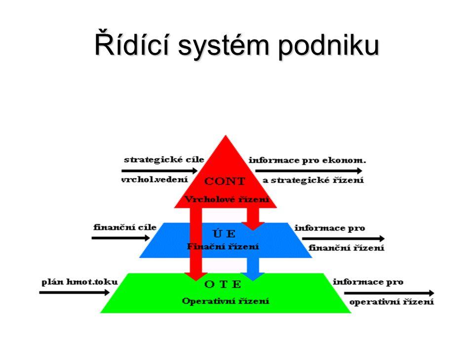 Řídící systém podniku