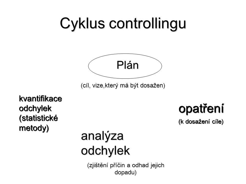 Cyklus controllingu opatření (k dosažení cíle) kvantifikace odchylek (statistické metody) analýza odchylek (zjištění příčin a odhad jejich dopadu) Plán Plán (cíl, vize,který má být dosažen)