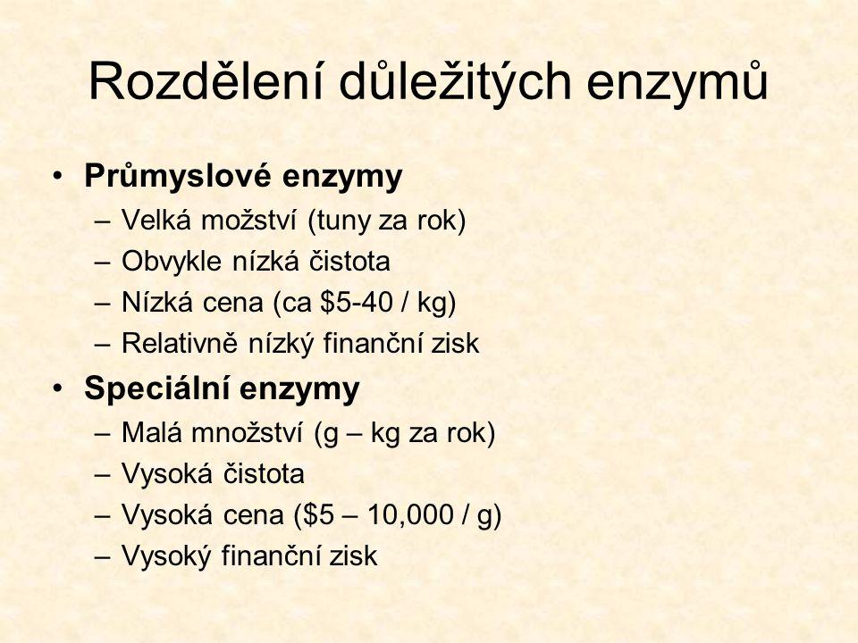 Rozdělení důležitých enzymů •Průmyslové enzymy –Velká možství (tuny za rok) –Obvykle nízká čistota –Nízká cena (ca $5-40 / kg) –Relativně nízký finanč