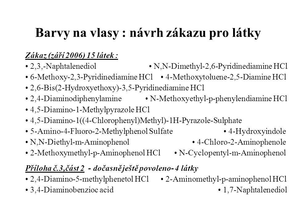 Barvy na vlasy : návrh zákazu pro látky Zákaz (září 2006) 15 látek : • 2,3,-Naphtalenediol • N,N-Dimethyl-2,6-Pyridinediamine HCl • 6-Methoxy-2,3-Pyridinediamine HCl • 4-Methoxytoluene-2,5-Diamine HCl • 2,6-Bis(2-Hydroxyethoxy)-3,5-Pyridinediamine HCl • 2,4-Diaminodiphenylamine • N-Methoxyethyl-p-phenylendiamine HCl • 4,5-Diamino-1-Methylpyrazole HCl • 4,5-Diamino-1((4-Chlorophenyl)Methyl)-1H-Pyrazole-Sulphate • 5-Amino-4-Fluoro-2-Methylphenol Sulfate • 4-Hydroxyindole • N,N-Diethyl-m-Aminophenol • 4-Chloro-2-Aminophenole • 2-Methoxymethyl-p-Aminophenol HCl • N-Cyclopentyl-m-Aminophenol Příloha č.3,část 2 - dočasně ještě povoleno- 4 látky • 2,4-Diamino-5-methylphenetol HCl • 2-Aminomethyl-p-aminophenol HCl • 3,4-Diaminobenzioc acid • 1,7-Naphtalenediol