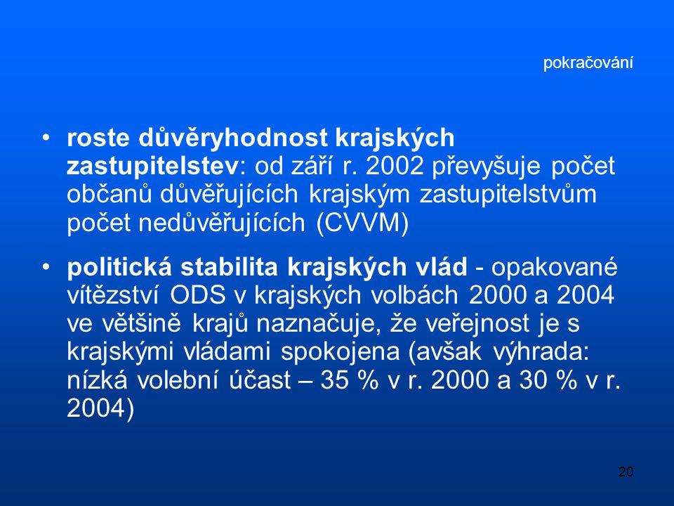 20 pokračování •roste důvěryhodnost krajských zastupitelstev: od září r. 2002 převyšuje počet občanů důvěřujících krajským zastupitelstvům počet nedův