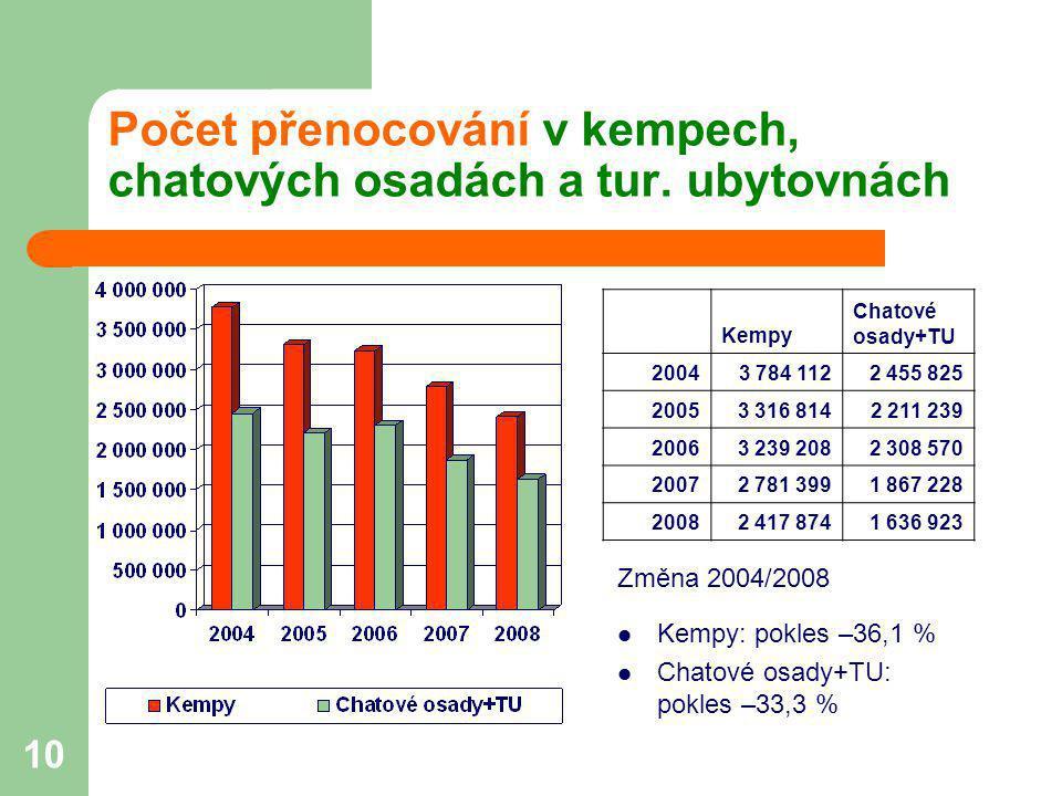 10 Počet přenocování v kempech, chatových osadách a tur. ubytovnách Změna 2004/2008  Kempy: pokles –36,1 %  Chatové osady+TU: pokles –33,3 % Kempy C
