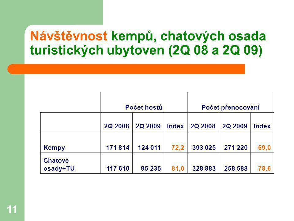 11 Návštěvnost kempů, chatových osada turistických ubytoven (2Q 08 a 2Q 09) Počet hostůPočet přenocování 2Q 20082Q 2009Index2Q 20082Q 2009Index Kempy1