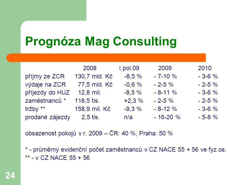 24 Prognóza Mag Consulting 2008 I.pol.09 20092010 příjmy ze ZCR130,7 mld. Kč -8,5 % - 7-10 %- 3-6 % výdaje na ZCR 77,5 mld. Kč -0,6 % - 2-5 %- 2-5 % p