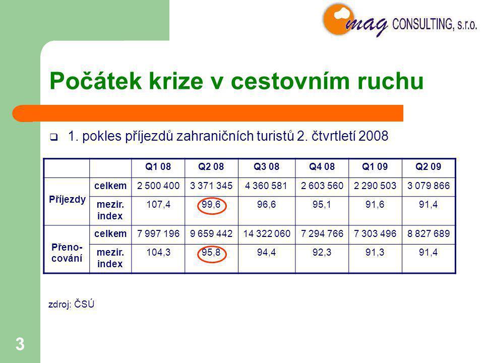 3 Počátek krize v cestovním ruchu  1. pokles příjezdů zahraničních turistů 2. čtvrtletí 2008 Q1 08Q2 08Q3 08Q4 08Q1 09Q2 09 Příjezdy celkem2 500 4003