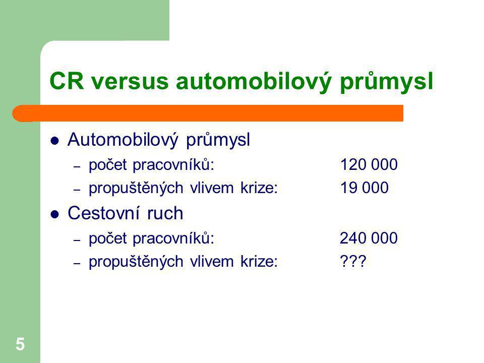 5 CR versus automobilový průmysl  Automobilový průmysl – počet pracovníků:120 000 – propuštěných vlivem krize:19 000  Cestovní ruch – počet pracovní