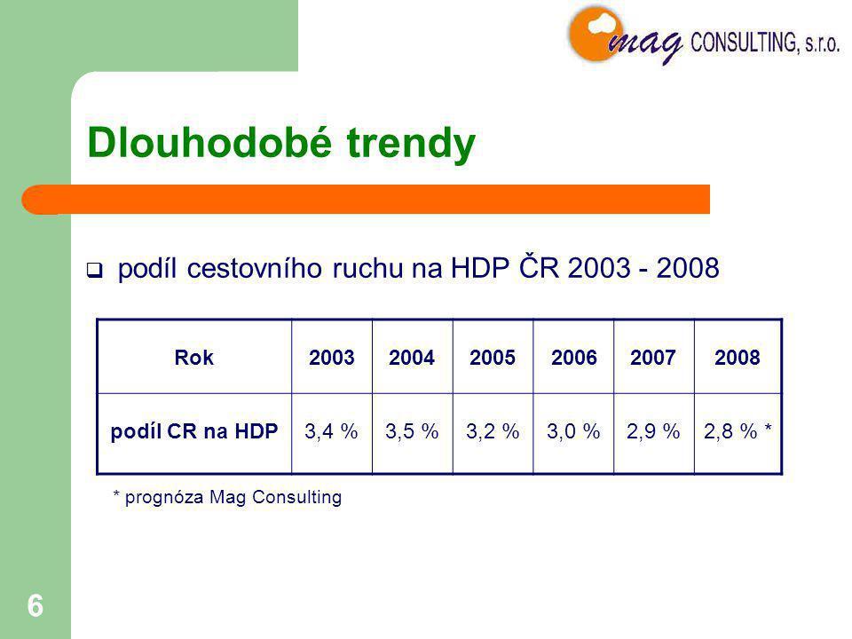 6 Dlouhodobé trendy  podíl cestovního ruchu na HDP ČR 2003 - 2008 Rok200320042005200620072008 podíl CR na HDP3,4 %3,5 %3,2 %3,0 %2,9 %2,8 % * * progn