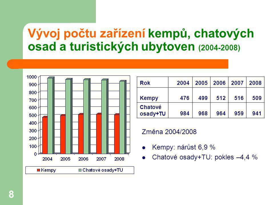 8 Vývoj počtu zařízení kempů, chatových osad a turistických ubytoven (2004-2008) Změna 2004/2008  Kempy: nárůst 6,9 %  Chatové osady+TU: pokles –4,4
