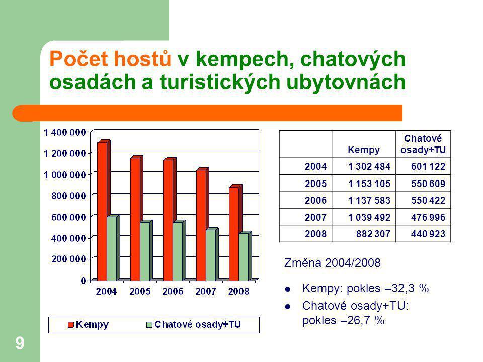 9 Počet hostů v kempech, chatových osadách a turistických ubytovnách Změna 2004/2008  Kempy: pokles –32,3 %  Chatové osady+TU: pokles –26,7 % Kempy