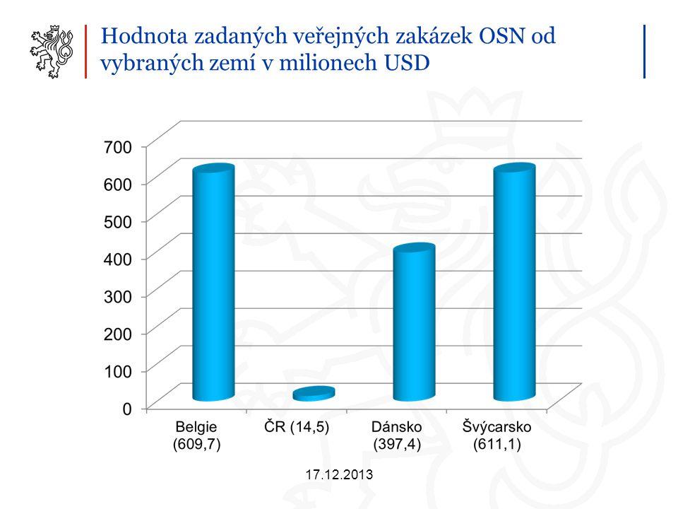 Výroční statistická zpráva o zadaných veřejných zakázkách OSN 2009-2012 ●Agenturou OSN, která odebírá nejvíce zboží od českých dodavatelů, je UNDP ●Od českých dodavatelů jsou nejvíce nakupována motorová vozidla ●Motorová vozidla odpovídají až 80 % objemu nákupů pořízených od ČR ●Ostatní kategorie zboží nakupovaného od českých firem zahrnují ●Laboratorní vybavení ●IT vybavení a služby ●Vzdělávací pomůcky 17.12.2013