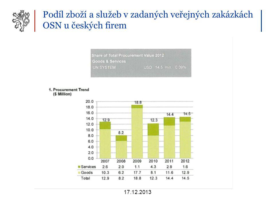 Podíl zboží a služeb v zadaných veřejných zakázkách OSN u českých firem 17.12.2013