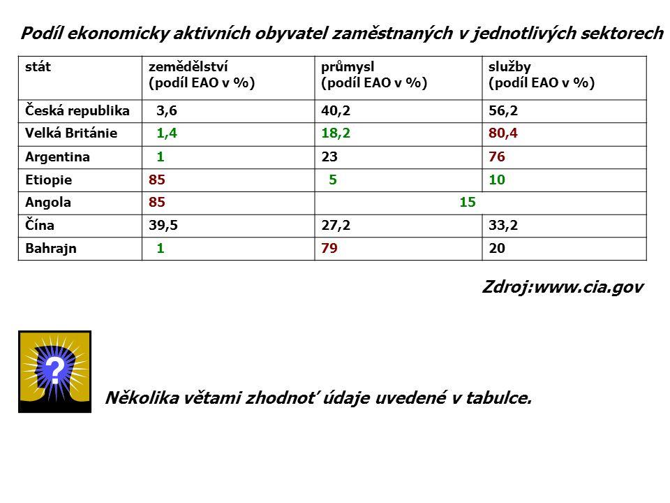 stát zemědělství (podíl EAO v %) průmysl (podíl EAO v %) služby (podíl EAO v %) Česká republika 3,640,256,2 Velká Británie 1,418,280,4 Argentina 12376