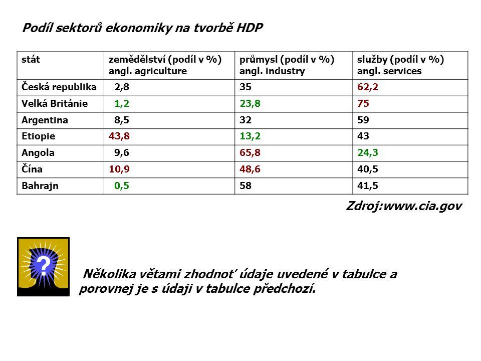 stát zemědělství (podíl v %) angl. agriculture průmysl (podíl v %) angl. industry služby (podíl v %) angl. services Česká republika 2,83562,2 Velká Br