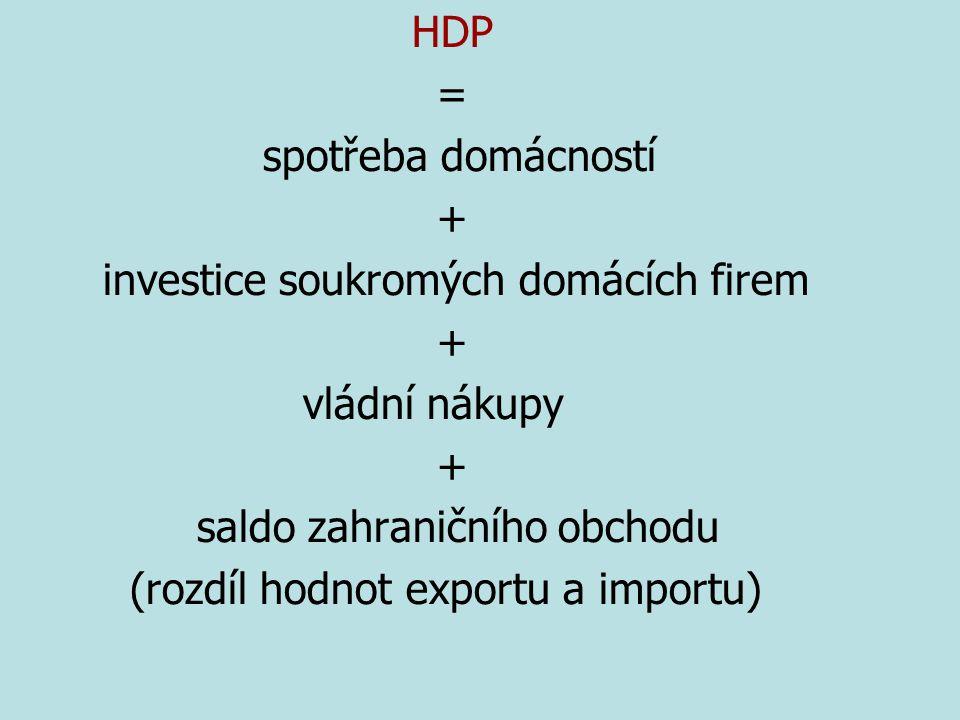 HDP = spotřeba domácností + investice soukromých domácích firem + vládní nákupy + saldo zahraničního obchodu (rozdíl hodnot exportu a importu)