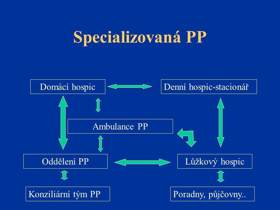 Specializovaná PP Domácí hospic Lůžkový hospicOddělení PP Denní hospic-stacionář Konziliární tým PPPoradny, půjčovny.. Ambulance PP