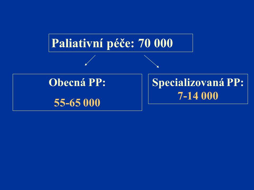Obecná PP: 55-65 000 Specializovaná PP: 7-14 000 Paliativní péče: 70 000