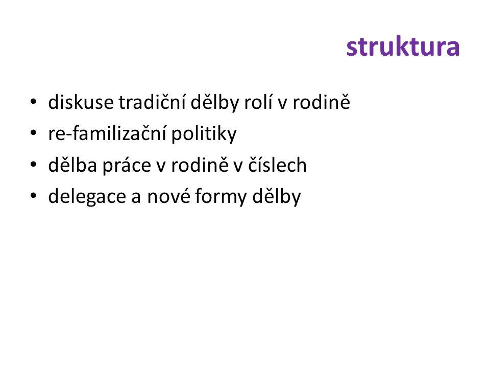struktura • diskuse tradiční dělby rolí v rodině • re-familizační politiky • dělba práce v rodině v číslech • delegace a nové formy dělby