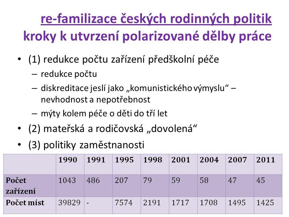 re-familizace českých rodinných politik kroky k utvrzení polarizované dělby práce • (1) redukce počtu zařízení předškolní péče – redukce počtu – diskr