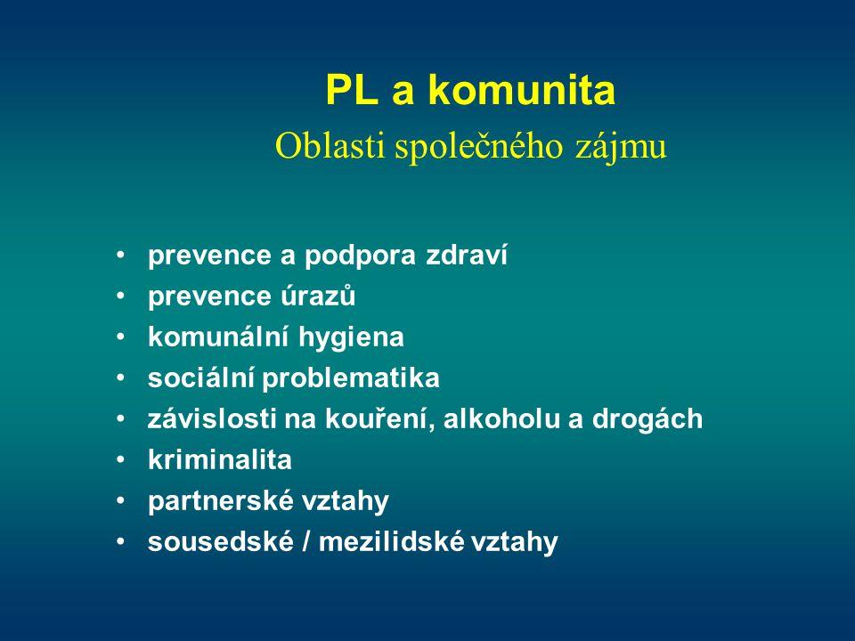 PL a komunita Oblasti společného zájmu •prevence a podpora zdraví •prevence úrazů •komunální hygiena •sociální problematika •závislosti na kouření, al