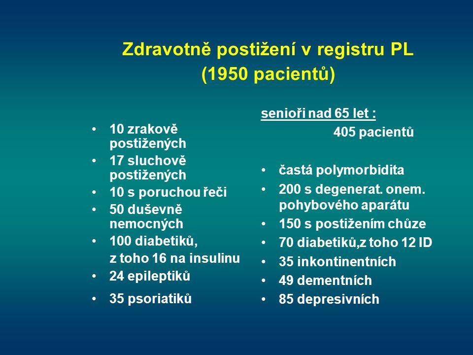 Zdravotně postižení v registru PL (1950 pacientů) •10 zrakově postižených •17 sluchově postižených •10 s poruchou řeči •50 duševně nemocných •100 diab