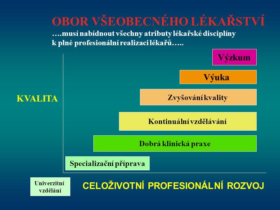 Univerzitní vzdělání Dobrá klinická praxe Specializační příprava Výzkum Zvyšování kvality Kontinuální vzdělávání Výuka OBOR VŠEOBECNÉHO LÉKAŘSTVÍ ….mu