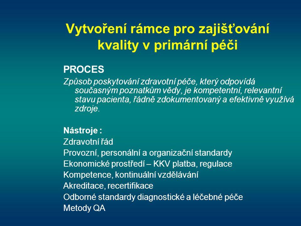 Vytvoření rámce pro zajišťování kvality v primární péči PROCES Způsob poskytování zdravotní péče, který odpovídá současným poznatkům vědy, je kompeten